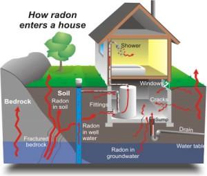radonhouse
